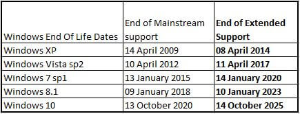 windows eol dates